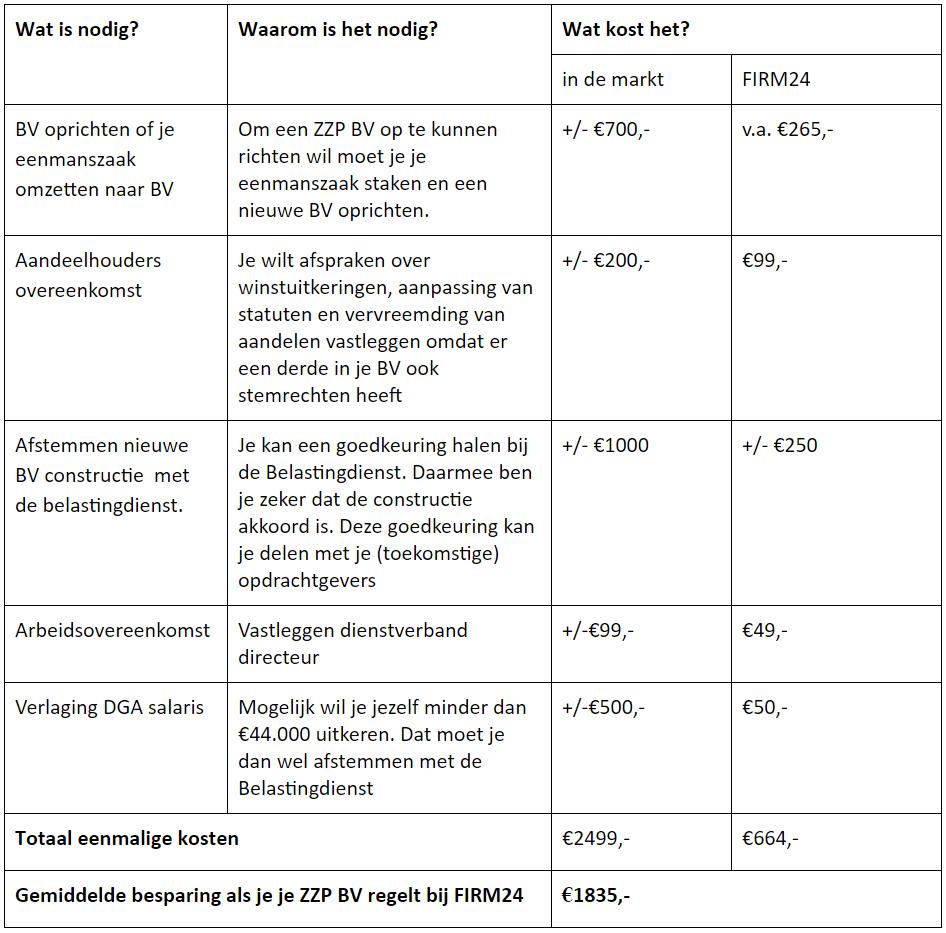 tabel modelovereenkomsten